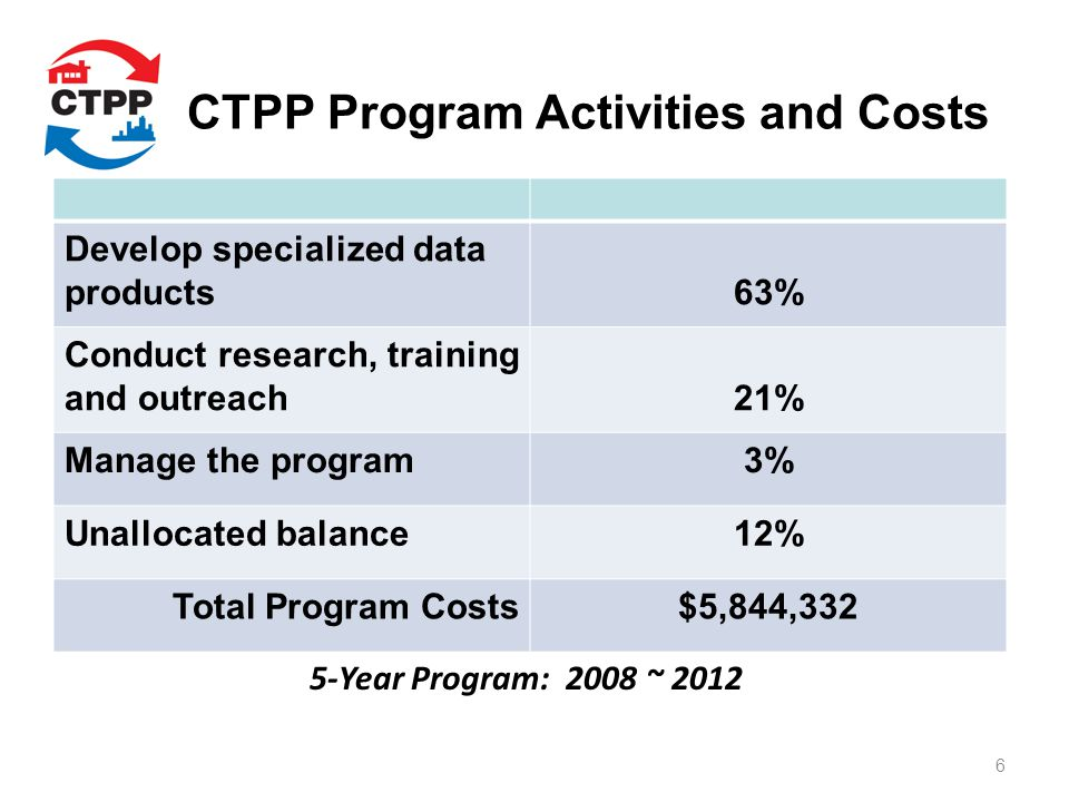 CTPP Program Activities and Costs Develop specialized data products63% Conduct research, training and outreach21% Manage the program3% Unallocated balance12% Total Program Costs$5,844,332 5-Year Program: 2008 ~ 2012 6
