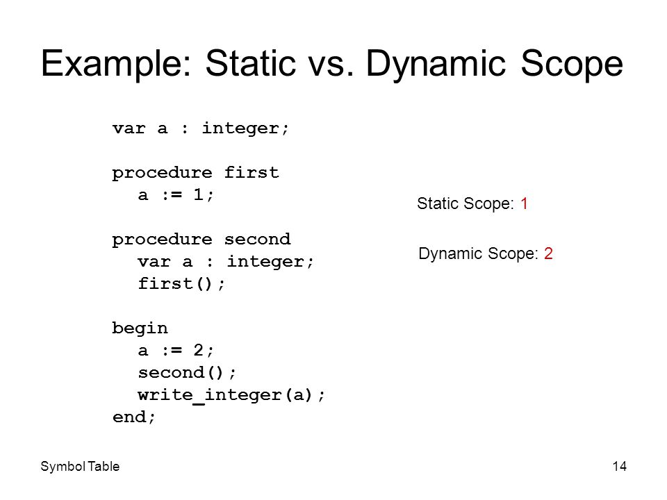 Symbol Table14 Example: Static vs. Dynamic Scope var a : integer; procedure first a := 1; procedure second var a : integer; first(); begin a := 2; sec