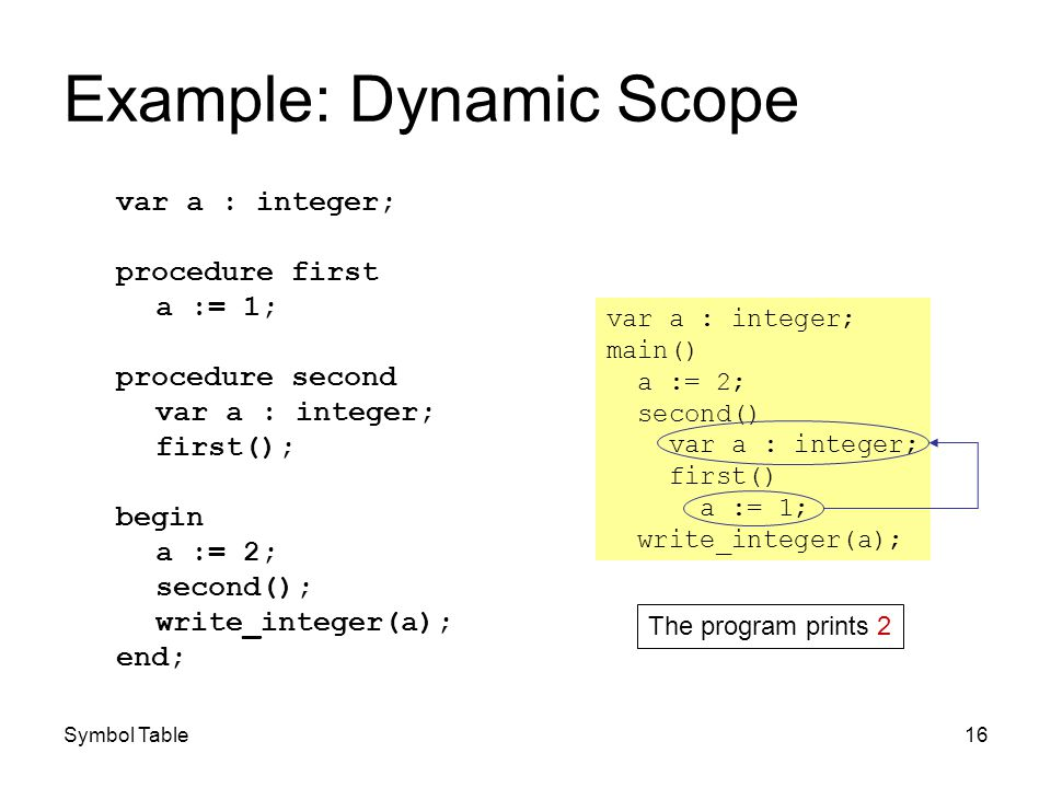 Symbol Table16 Example: Dynamic Scope var a : integer; procedure first a := 1; procedure second var a : integer; first(); begin a := 2; second(); writ