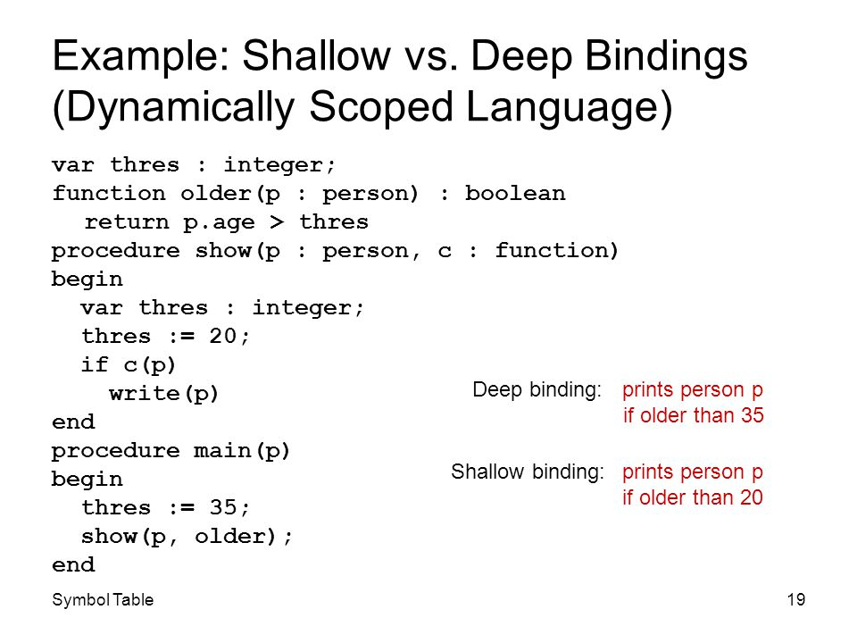 Symbol Table19 Example: Shallow vs. Deep Bindings (Dynamically Scoped Language) var thres : integer; function older(p : person) : boolean return p.age