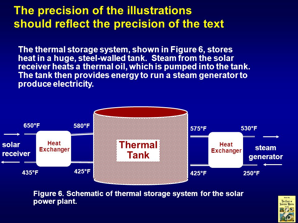 The thermal storage system, shown in Figure 6, stores heat in a huge, steel-walled tank.