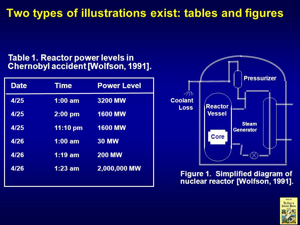 Table 1.Reactor power levels in Chernobyl accident [Wolfson, 1991].