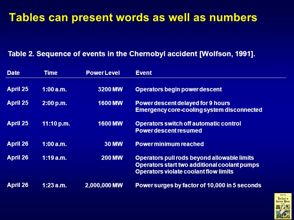 Table 2.Sequence of events in the Chernobyl accident [Wolfson, 1991].