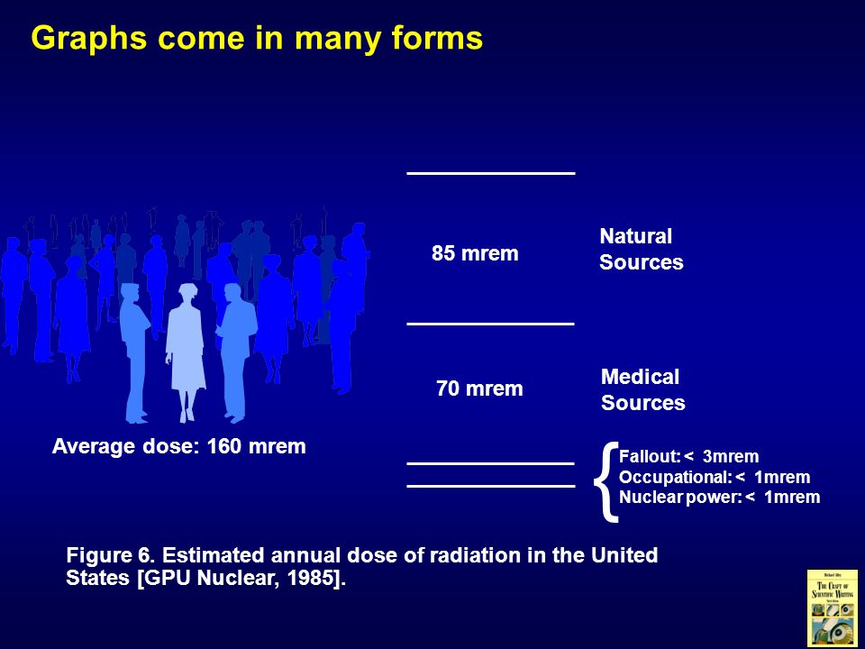 Figure 6.Estimated annual dose of radiation in the United States [GPU Nuclear, 1985].