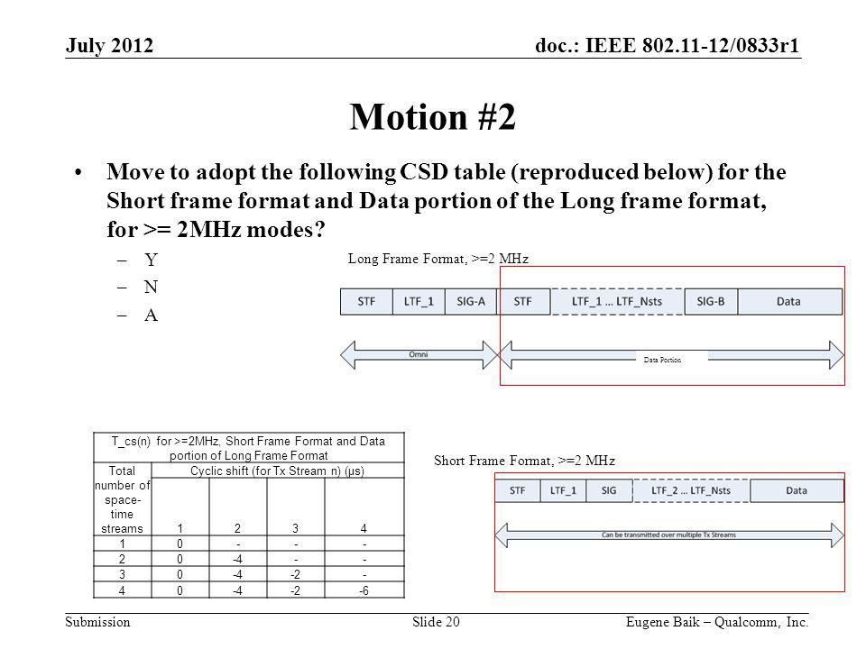 doc.: IEEE 802.11-12/0833r1 Submission Motion #2 Move to adopt the following CSD table (reproduced below) for the Short frame format and Data portion of the Long frame format, for >= 2MHz modes.