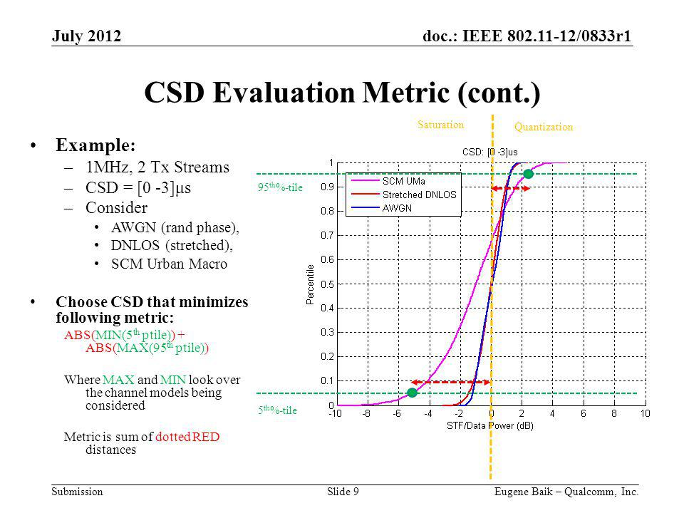 doc.: IEEE 802.11-12/0833r1 Submission CSD Evaluation Metric (cont.) July 2012 Eugene Baik – Qualcomm, Inc.