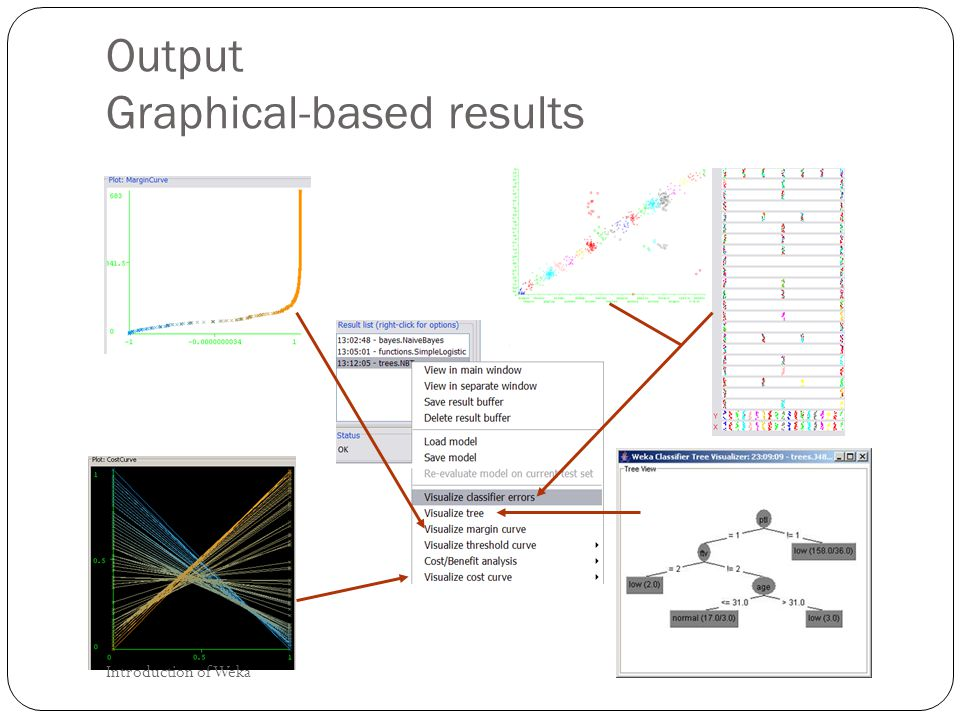 Output Graphical-based results Introduction of Weka