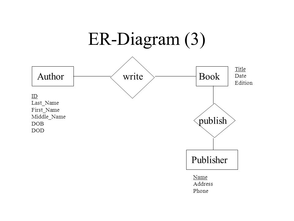 ER-Diagram (3) AuthorBookwrite Publisher publish ID Last_Name First_Name Middle_Name DOB DOD Name Address Phone Title Date Edition
