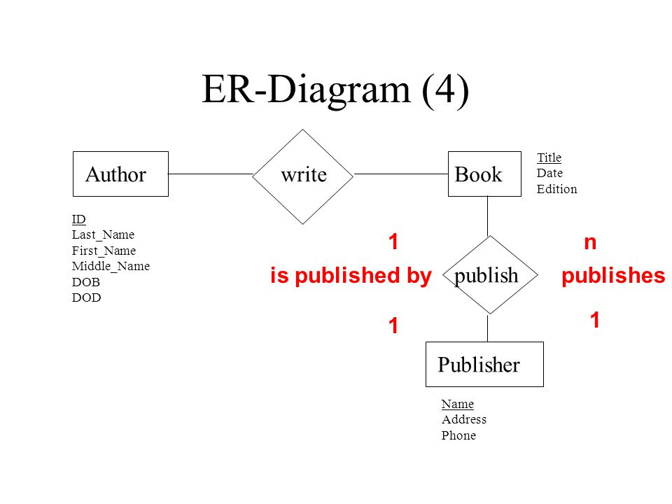 ER-Diagram (4) AuthorBookwrite Publisher publish ID Last_Name First_Name Middle_Name DOB DOD Name Address Phone Title Date Edition 1 is published by 1 publishes 1 n