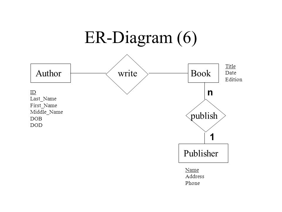 ER-Diagram (6) AuthorBookwrite Publisher publish ID Last_Name First_Name Middle_Name DOB DOD Name Address Phone Title Date Edition n 1