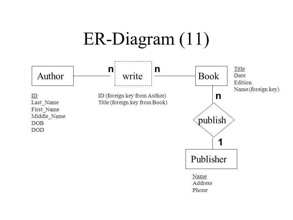 ER-Diagram (11) AuthorBookwrite Publisher publish ID Last_Name First_Name Middle_Name DOB DOD Name Address Phone Title Date Edition Name (foreign key) n 1 nn ID (foreign key from Author) Title (foreign key from Book)