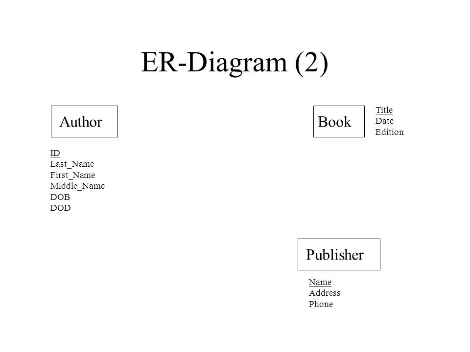 ER-Diagram (12) AuthorBookwrite Publisher publish ID Last_Name First_Name Middle_Name DOB DOD Name Address Phone Title Date Edition Name (foreign key) n 1 nn ID AID (foreign key from Author) Title (foreign key from Book)
