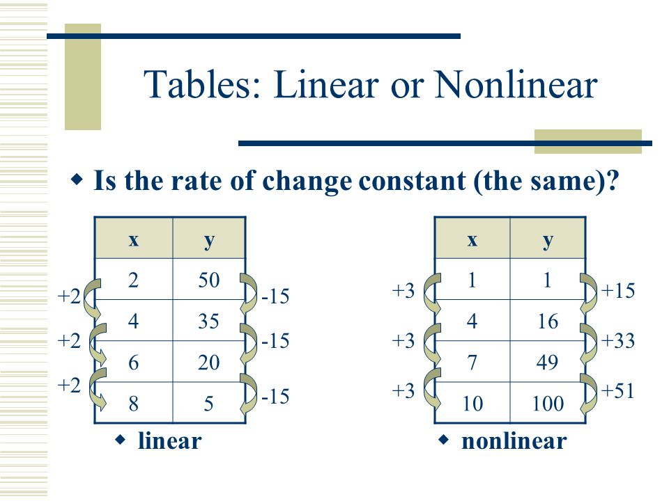 Tables: Linear or Nonlinear linear nonlinear xy 250 435 620 85 xy 11 416 749 10100 Is the rate of change constant (the same)? +2 -15 +3 +15 +33 +51