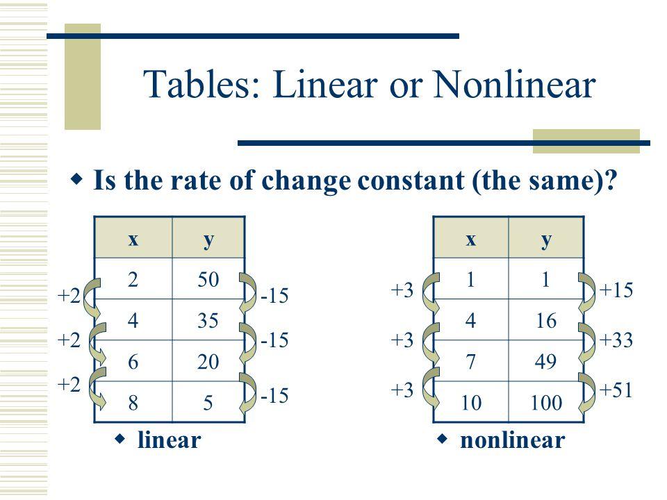 Identify: Linear or Nonlinear Table? xy 020 516 1012 158 x0246 y02818 linear nonlinear