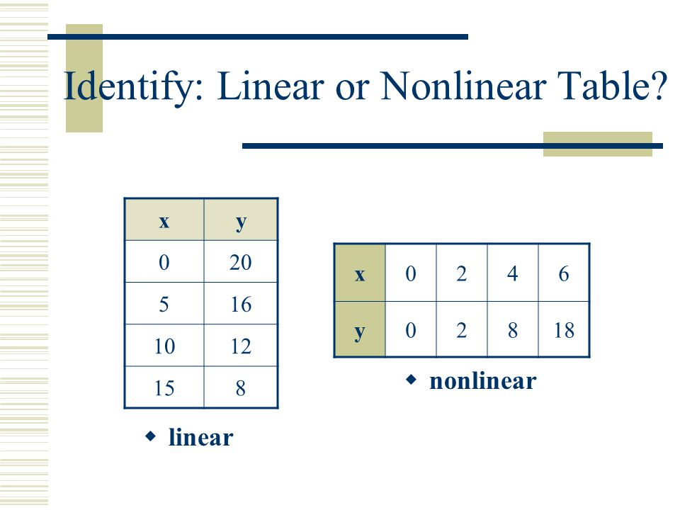 Graphs: Linear or Nonlinear Is the graph a straight line? linear nonlinear