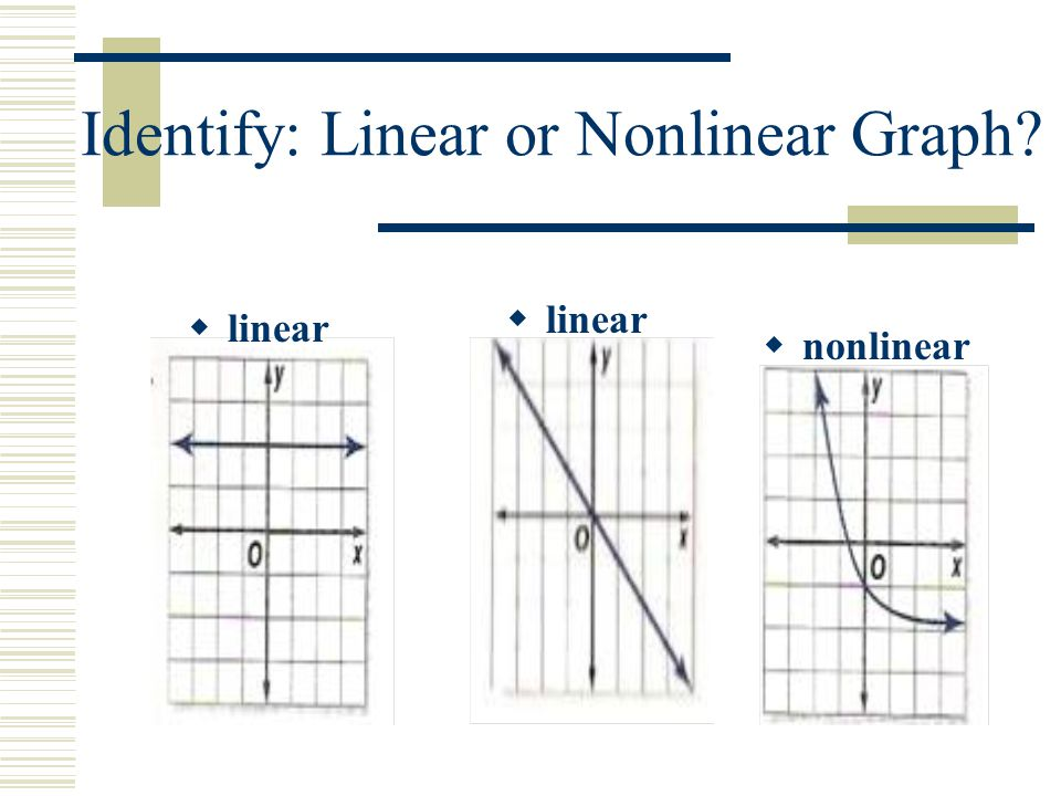 Equations: Linear or Nonlinear REMEMBER: x 1 = x and x 0 = 1 In y = form, is x raised to a power of 1 or 0.