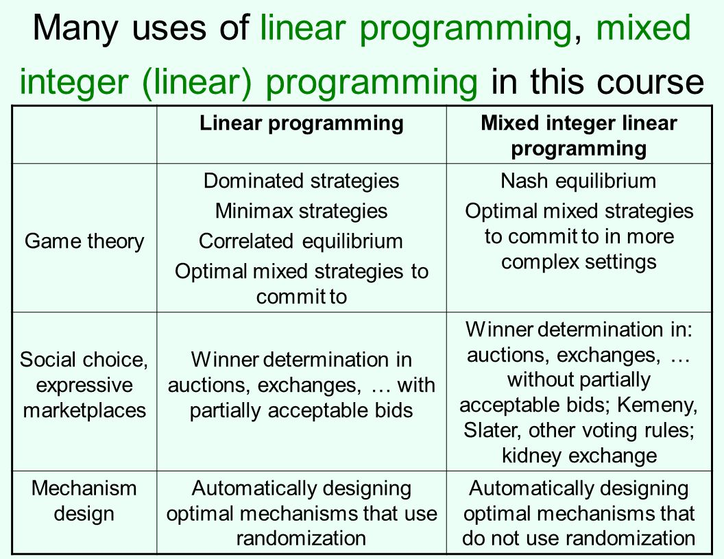 Many uses of linear programming, mixed integer (linear) programming in this course Linear programmingMixed integer linear programming Game theory Dominated strategies Minimax strategies Correlated equilibrium Optimal mixed strategies to commit to Nash equilibrium Optimal mixed strategies to commit to in more complex settings Social choice, expressive marketplaces Winner determination in auctions, exchanges, … with partially acceptable bids Winner determination in: auctions, exchanges, … without partially acceptable bids; Kemeny, Slater, other voting rules; kidney exchange Mechanism design Automatically designing optimal mechanisms that use randomization Automatically designing optimal mechanisms that do not use randomization