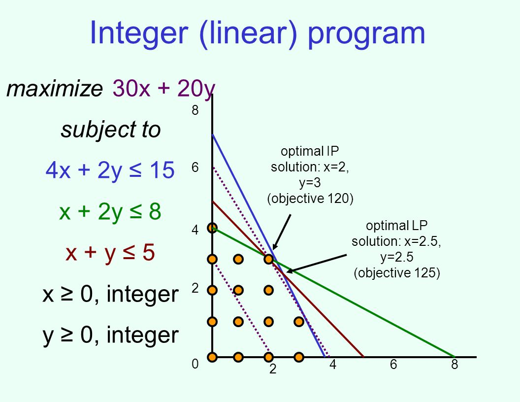 Integer (linear) program maximize 30x + 20y subject to 4x + 2y 15 x + 2y 8 x + y 5 x 0, integer y 0, integer 2 0 4 6 8 2 468 optimal LP solution: x=2.5, y=2.5 (objective 125) optimal IP solution: x=2, y=3 (objective 120)