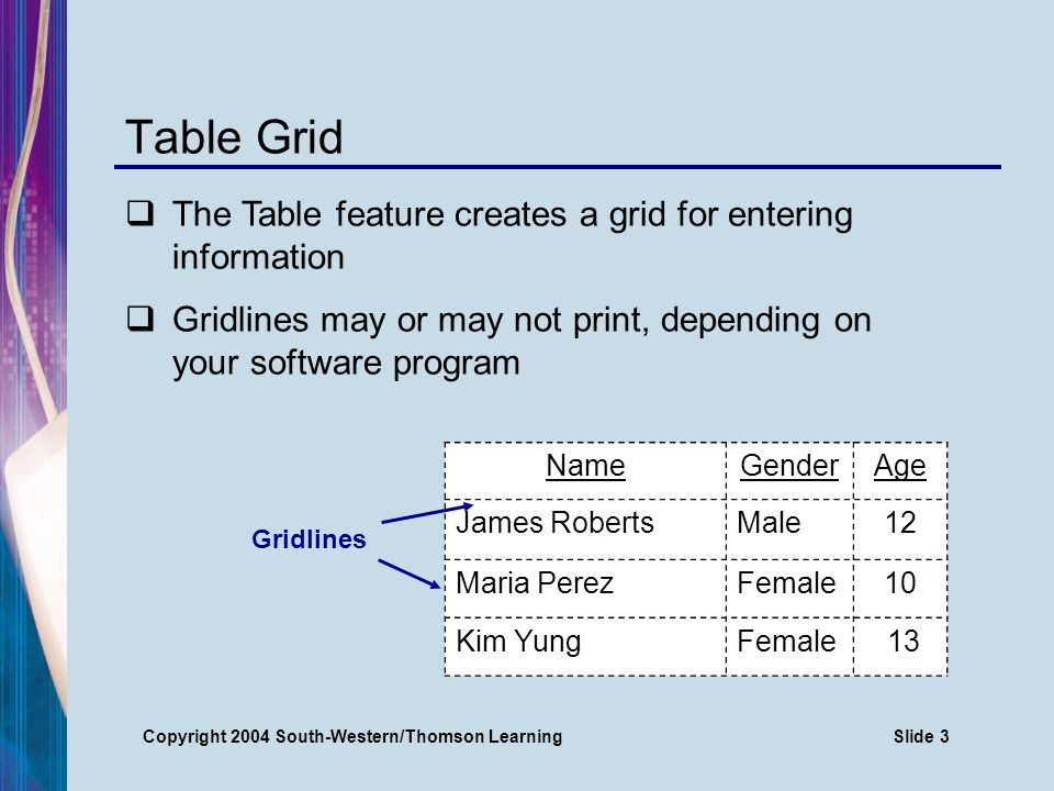 Copyright 2004 South-Western/Thomson LearningSlide 4 Unruled Table Format CLASS ROLE NameGenderAge James RobertsMale12 Maria PerezFemale10 Kim YungFemale13 Center title in ALL CAPS Center table on page (vertically and horizontally ) DS headings and body Center and underline column headings