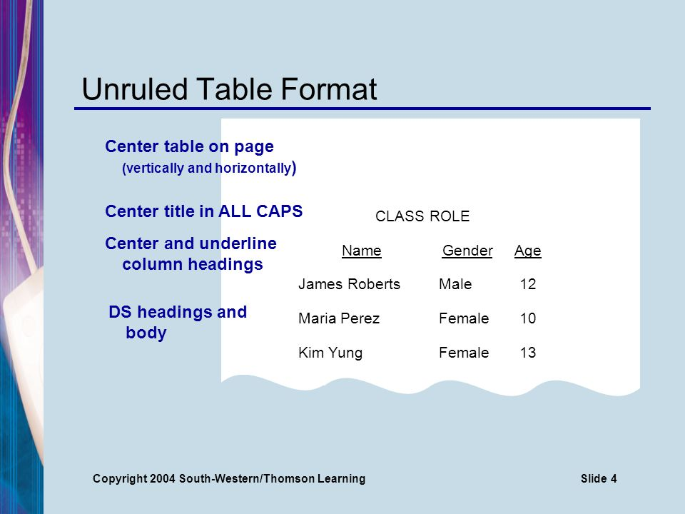 Copyright 2004 South-Western/Thomson LearningSlide 5 Ruled Table Format CLASS ROLE NameGenderAge James RobertsMale12 Maria PerezFemale10 Kim YungFemale13 Center title in ALL CAPS Center table on page (vertically and horizontally ) DS headings and body Center column headings