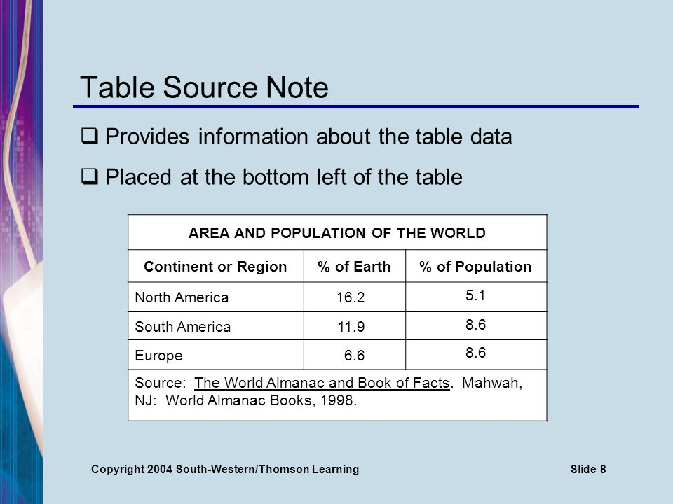 Copyright 2004 South-Western/Thomson LearningSlide 9 Table Borders and Shading Used to emphasize or organize data Many styles available Double-rule border Shading