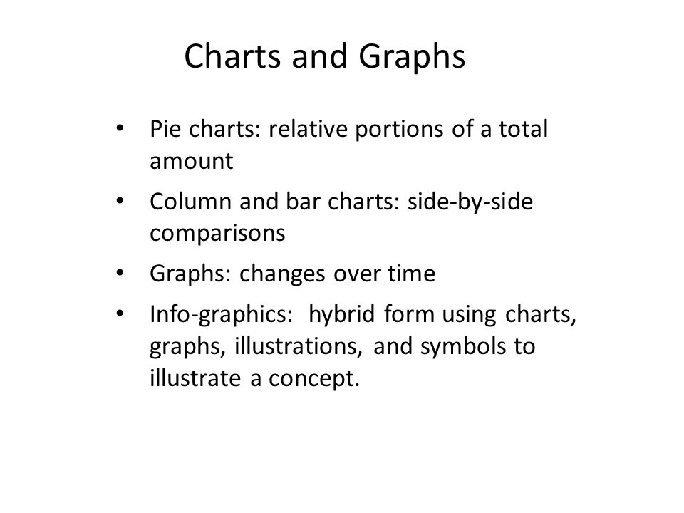 Charts and Graphs Pie charts: relative portions of a total amount Column and bar charts: side-by-side comparisons Graphs: changes over time Info-graphics: hybrid form using charts, graphs, illustrations, and symbols to illustrate a concept.