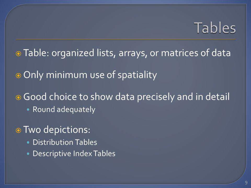 Table: organized lists, arrays, or matrices of data Only minimum use of spatiality Good choice to show data precisely and in detail Round adequately Two depictions: Distribution Tables Descriptive Index Tables 9