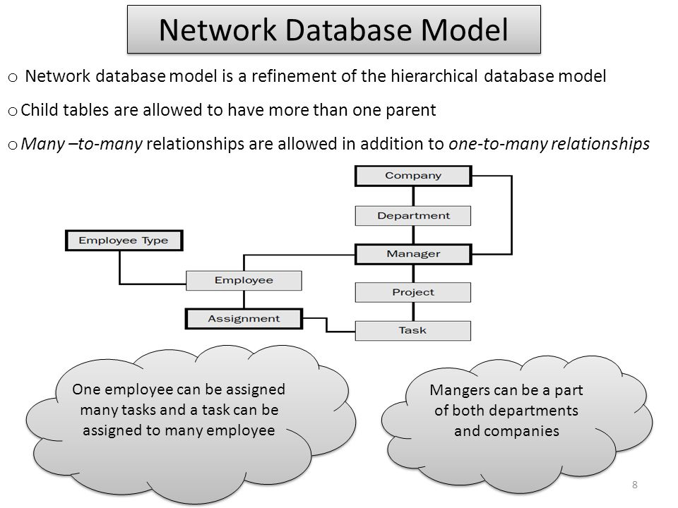 Network Database Model o Network database model is a refinement of the hierarchical database model o Child tables are allowed to have more than one pa