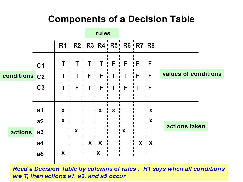 Components of a Decision Table C1 C2 C3 a1 a2 a3 a4 a5 T T T T F F F F T T F F T F T F x x x x x x x x x x conditions actions values of conditions act
