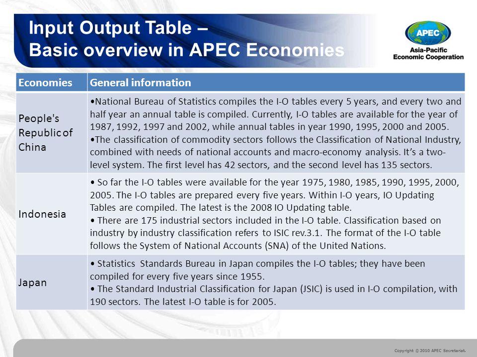 Copyright © 2010 APEC Secretariat.