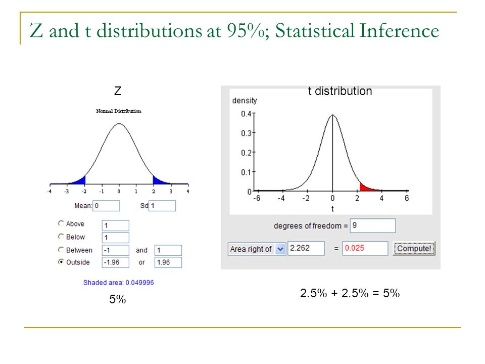 Z and t distributions at 95%; Statistical Inference Z 5% n-1 2.5% + 2.5% = 5% t distribution
