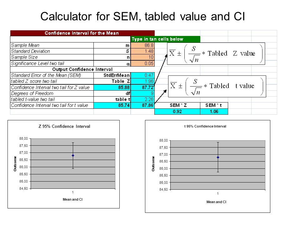 Calculator for SEM, tabled value and CI