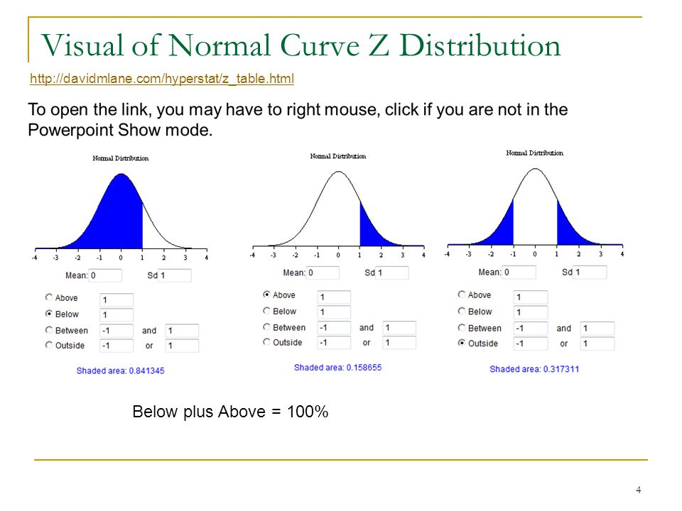 Normal distribution should have density in the middle central values like the distribution shown in this table 15