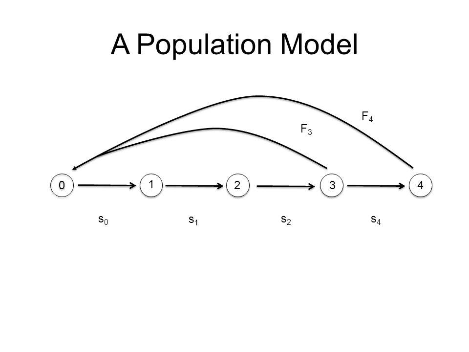 A Population Model 0 0 1 234 s0s0 s1s1 s2s2 s4s4 F4F4 F3F3
