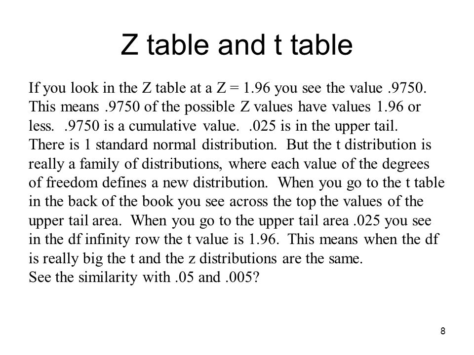 Z table and t table 8 If you look in the Z table at a Z = 1.96 you see the value.9750.