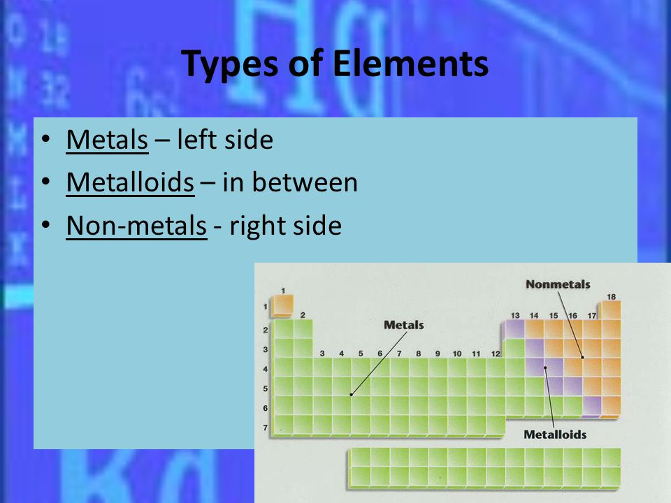 Types of Elements Metals – left side Metalloids – in between Non-metals - right side