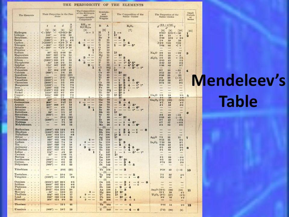 Mendeleevs Table