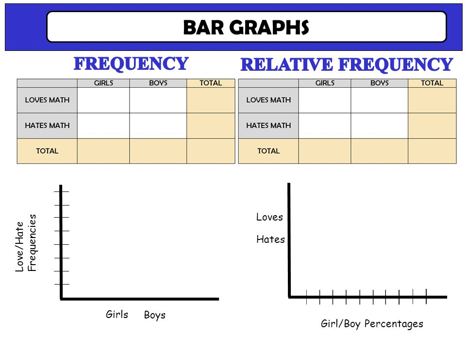 Now make a bar graph of each. Note the differences. BAR GRAPHS Love/Hate Frequencies Girls Boys Girl/Boy Percentages Loves Hates