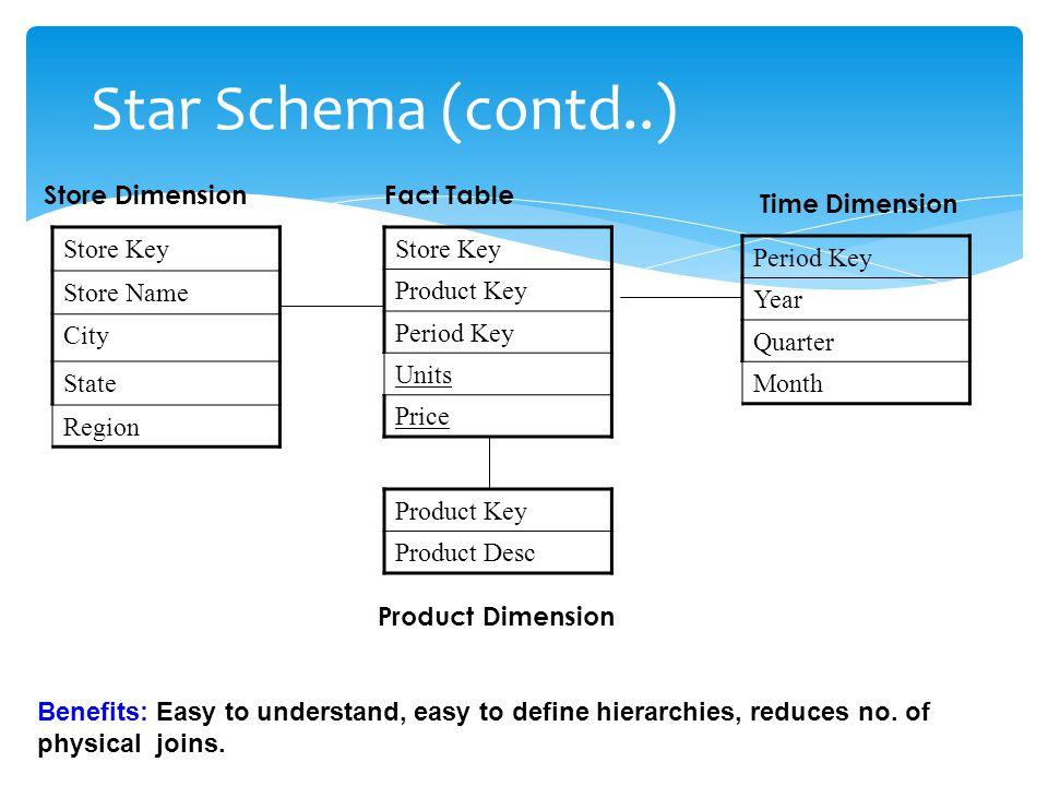 SnowFlake Schema Variant of star schema model.