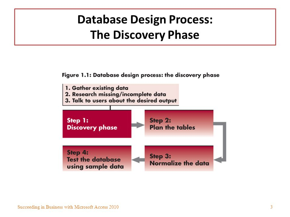 Level 1 Objectives: Examining Existing and Missing Sources of Data Discover and evaluate sources of existing data Research sources of missing data Assign data to tables and use field types and sizes to define data Succeeding in Business with Microsoft Access 20104