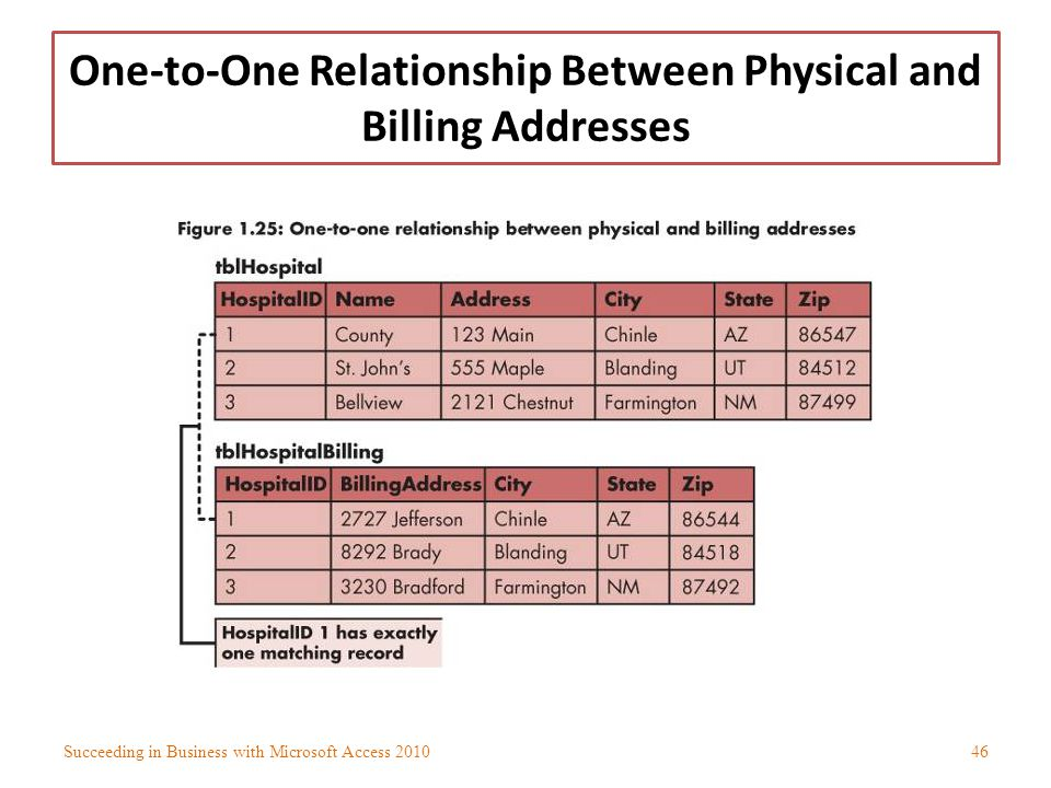 One-to-One Relationship Between Physical and Billing Addresses Succeeding in Business with Microsoft Access 201046