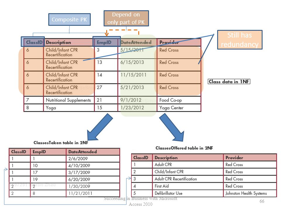 Succeeding in Business with Microsoft Access 2010 66 Still has redundancy Composite PK Depend on only part of PK