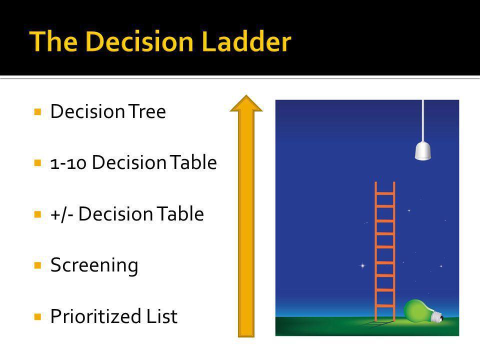 Decision Tree 1-10 Decision Table +/- Decision Table Screening Prioritized List