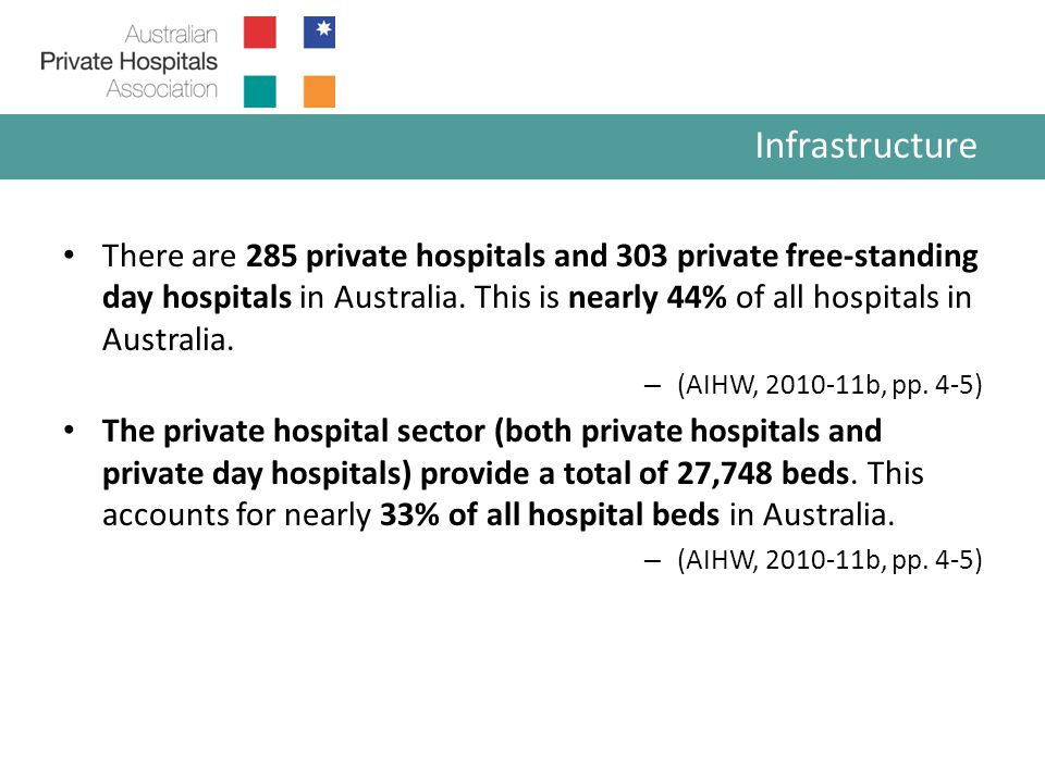 There are 285 private hospitals and 303 private free-standing day hospitals in Australia.