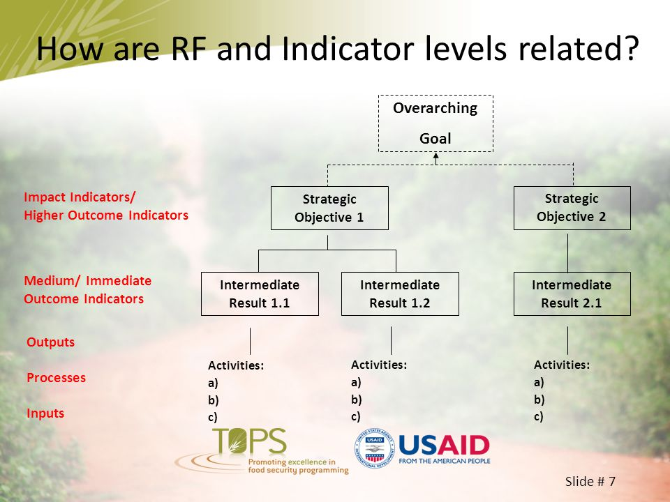 Slide # 7 How are RF and Indicator levels related? Strategic Objective 1 Strategic Objective 2 Overarching Goal Intermediate Result 1.1 Intermediate R