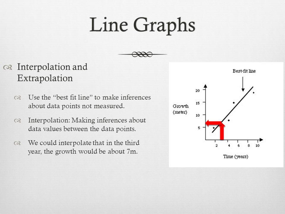 Interpolation and Extrapolation Use the best fit line to make inferences about data points not measured.