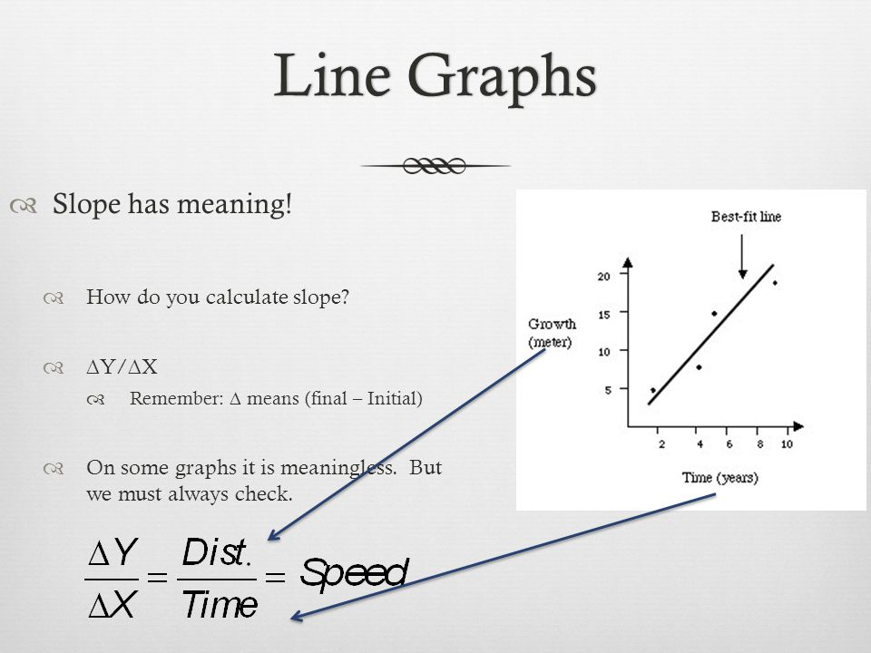 Slope has meaning. How do you calculate slope.