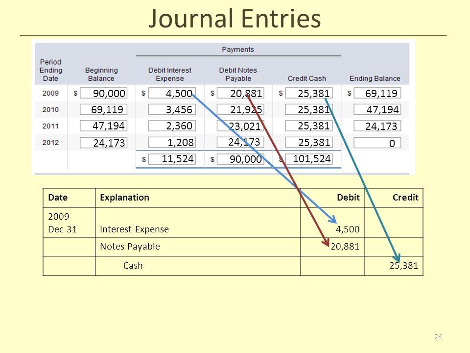 Journal Entries 90,000 4,50020,88125,38169,119 3,45621,92525,38147,194 2,360 23,021 25,381 24,173 1,208 24,173 25,381 0 11,524 90,000 101,524 DateExplanationDebitCredit 2009 Dec 31Interest Expense4,500 Notes Payable20,881 Cash25,381 24