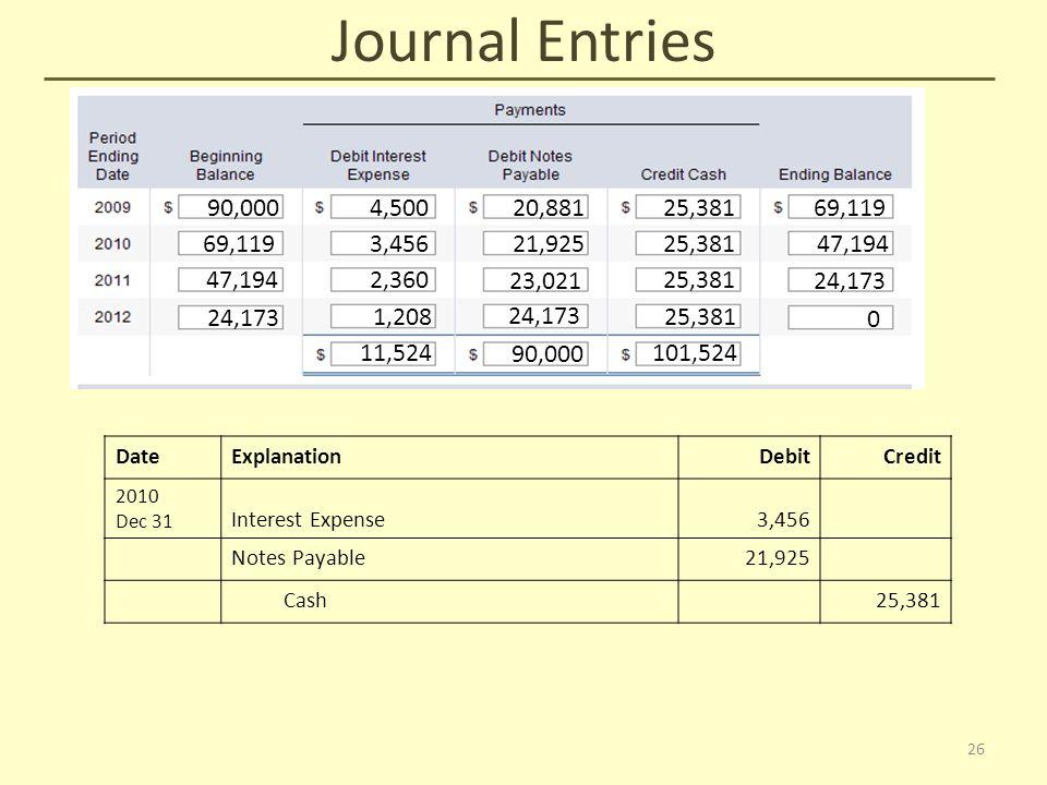 Journal Entries 90,000 4,50020,88125,38169,119 3,45621,92525,38147,194 2,360 23,021 25,381 24,173 1,208 24,173 25,381 0 11,524 90,000 101,524 DateExplanationDebitCredit 2010 Dec 31 Interest Expense3,456 Notes Payable21,925 Cash25,381 26