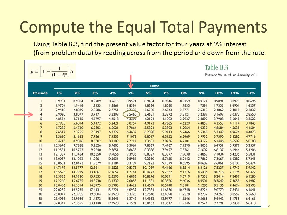 Compute the Equal Total Payments Using Table B.3, find the present value factor for four years at 9% interest (from problem data) by reading across from the period and down from the rate.